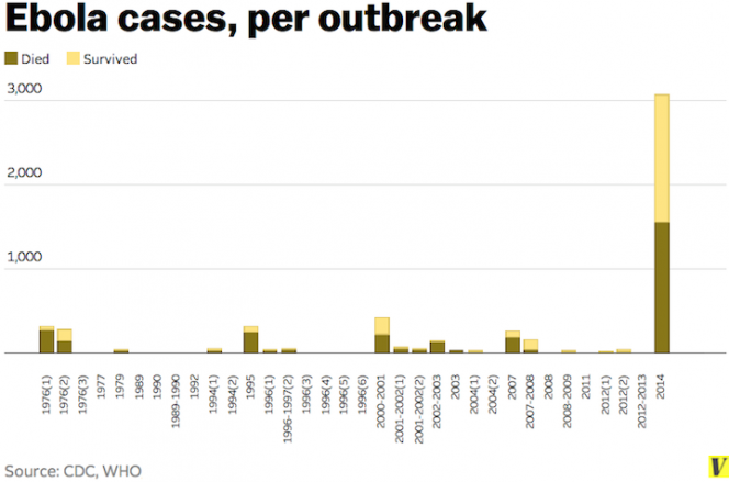 Ebola Cases, per outbreak